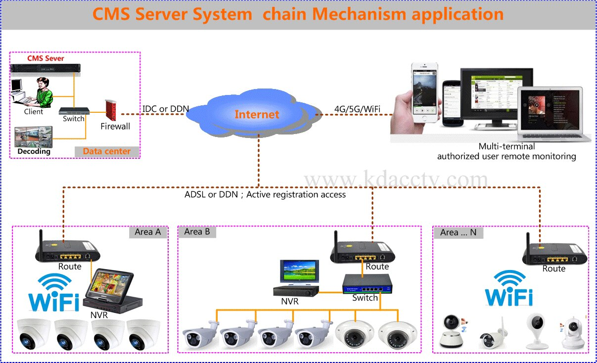 Streaming media forwarding and system management server, 200~500 ch access 300~500Mb forwarding