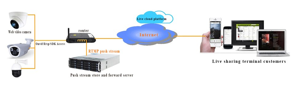 RTSP and RTMP media forwarding server, support 200-ch IPC access to achieve RTSP or RTMP forwarding