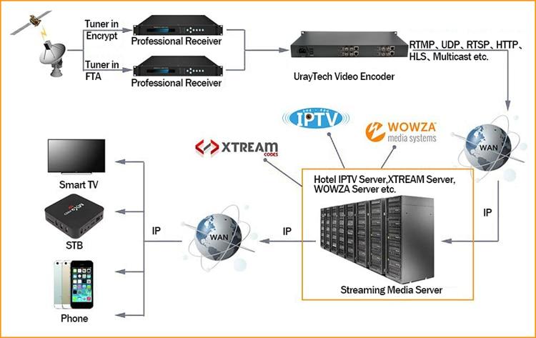 HEVC H.265 H.264 3G HD SD SDI To IP Video Streaming Encoder H265 To Wowza, Xtream Codes IPTV Media Server, Live Stream Broadcast