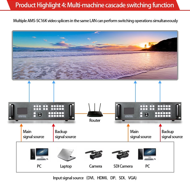LED video processor scalersc16k expand SDI USB led video wall display processor support dbstar hvt11in for led outdoor screen