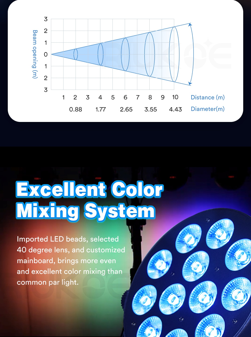 RIUKOE 2pcs/Lot  Mini Flat Slim Dj LED Par Party Lights 12x8W Aluminum Case IR Remote DMX Stage Lighting Effect Wedding Disco