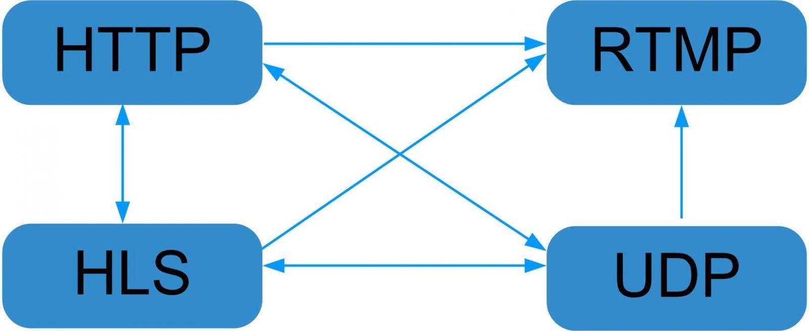 IPTV gateway TV live broadcast server IP protocol converter udp/rtp multicast to hls, rtsp/rtp/udp/http multicast to udp/http
